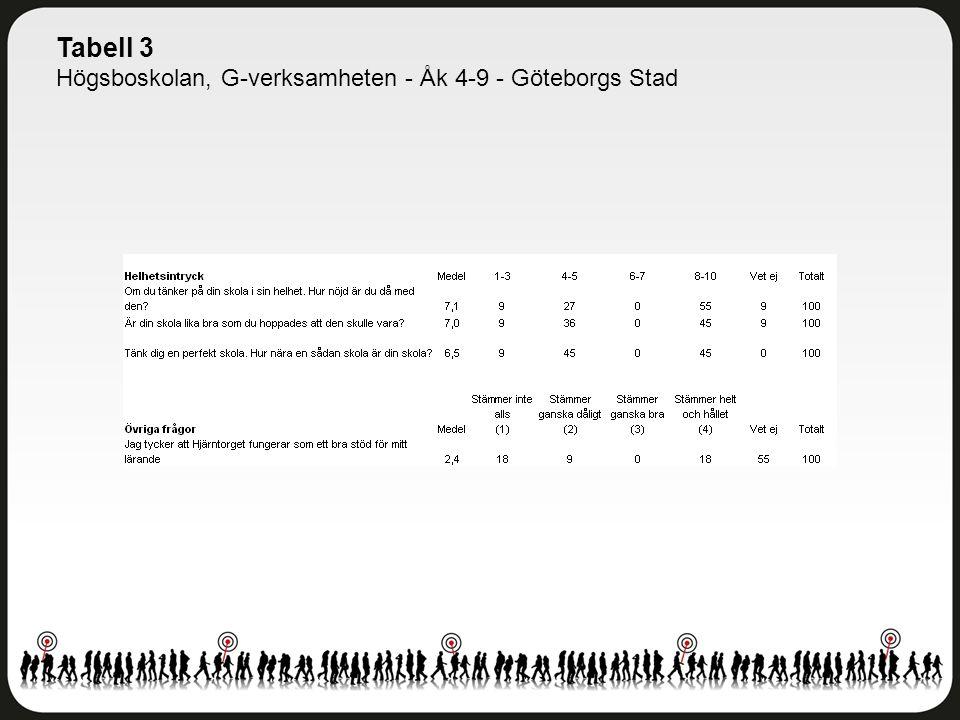 Tabell 3 Högsboskolan, G-verksamheten - Åk 4-9 - Göteborgs Stad