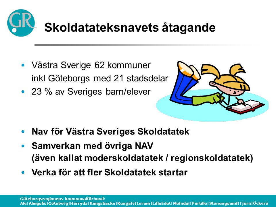 Göteborgsregionens kommunalförbund: Ale|Alingsås|Göteborg|Härryda|Kungsbacka|Kungälv|Lerum|LillaEdet|Mölndal|Partille|Stenungsund|Tjörn|Öckerö Skoldatateksnavets åtagande Västra Sverige 62 kommuner inkl Göteborgs med 21 stadsdelar 23 % av Sveriges barn/elever Nav för Västra Sveriges Skoldatatek Samverkan med övriga NAV (även kallat moderskoldatatek / regionskoldatatek) Verka för att fler Skoldatatek startar