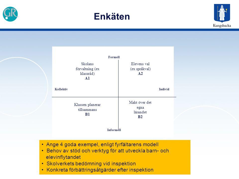 Enkäten Formell Skolans förvaltning (ex klassråd) A1 Elevens val (ex språkval) A2 KollektivIndivid Klassen planerar tillsammans B1 Makt över det egna