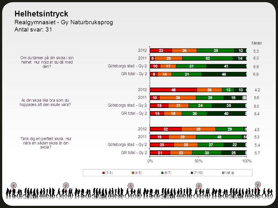 Helhetsintryck Realgymnasiet - Gy Naturbruksprog Antal svar: 31