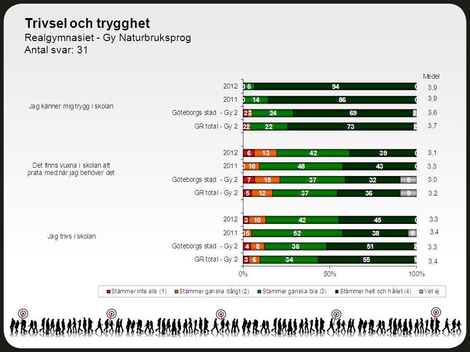 Trivsel och trygghet Realgymnasiet - Gy Naturbruksprog Antal svar: 31