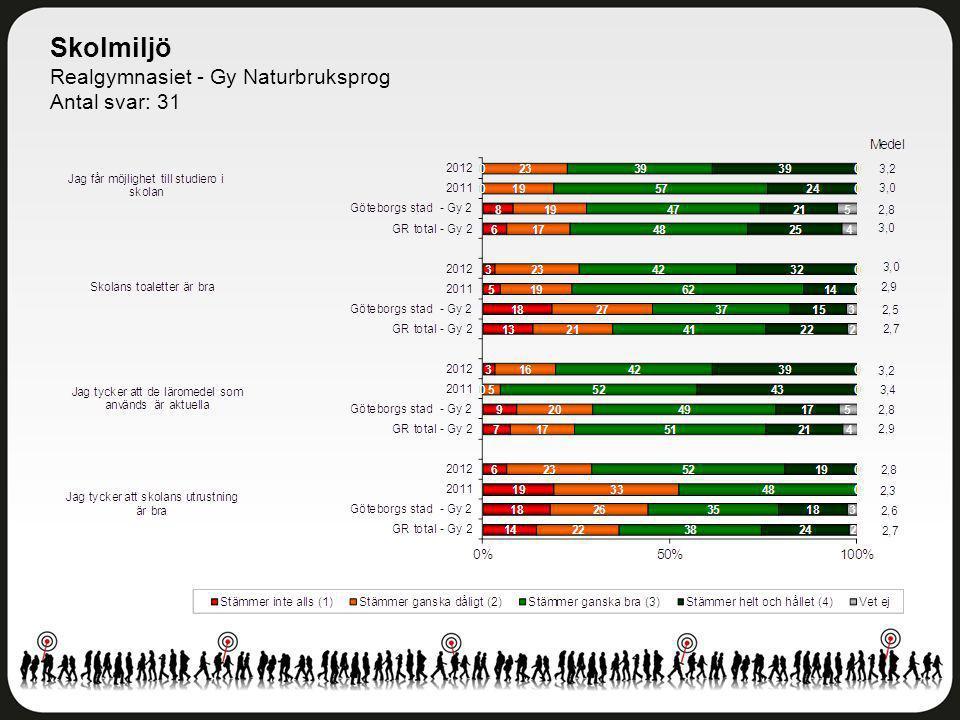Skolmiljö Realgymnasiet - Gy Naturbruksprog Antal svar: 31