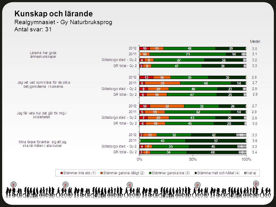 Kunskap och lärande Realgymnasiet - Gy Naturbruksprog Antal svar: 31