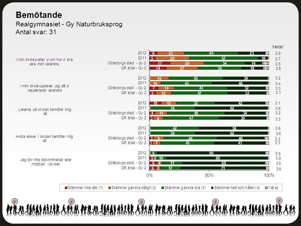 Bemötande Realgymnasiet - Gy Naturbruksprog Antal svar: 31