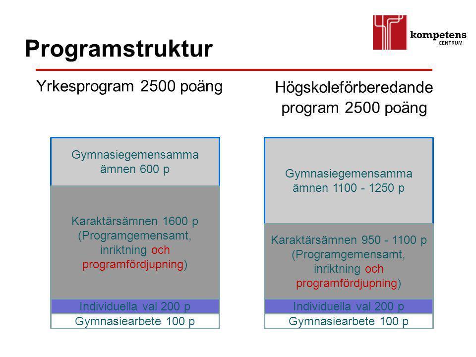 Programstruktur Yrkesprogram 2500 poäng Högskoleförberedande program 2500 poäng Gymnasiegemensamma ämnen 600 p Karaktärsämnen 1600 p (Programgemensamt