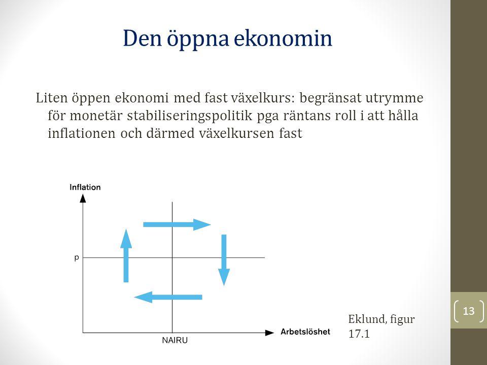 Den öppna ekonomin 13 Eklund, figur 17.1 Liten öppen ekonomi med fast växelkurs: begränsat utrymme för monetär stabiliseringspolitik pga räntans roll