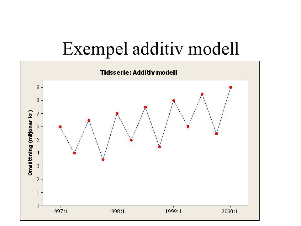 Exempel additiv modell
