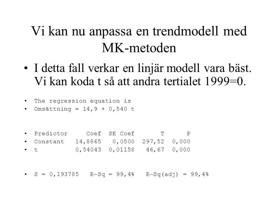 Vi kan nu anpassa en trendmodell med MK-metoden I detta fall verkar en linjär modell vara bäst.