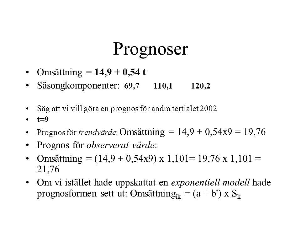 Prognoser Omsättning = 14,9 + 0,54 t Säsongkomponenter: 69,7 110,1 120,2 Säg att vi vill göra en prognos för andra tertialet 2002 t=9 Prognos för trendvärde: Omsättning = 14,9 + 0,54x9 = 19,76 Prognos för observerat värde: Omsättning = (14,9 + 0,54x9) x 1,101= 19,76 x 1,101 = 21,76 Om vi istället hade uppskattat en exponentiell modell hade prognosformen sett ut: Omsättning ik = (a + b t ) x S k