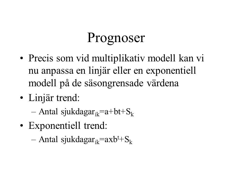 Prognoser Precis som vid multiplikativ modell kan vi nu anpassa en linjär eller en exponentiell modell på de säsongrensade värdena Linjär trend: –Antal sjukdagar ik =a+bt+S k Exponentiell trend: –Antal sjukdagar ik =axb t +S k