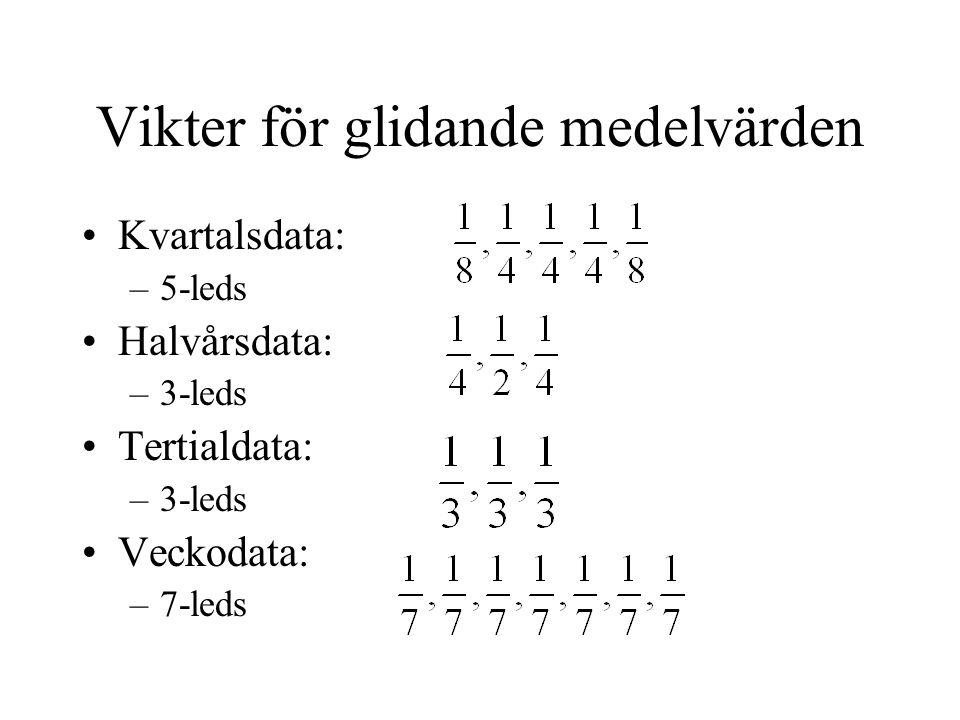 Vikter för glidande medelvärden Kvartalsdata: –5-leds Halvårsdata: –3-leds Tertialdata: –3-leds Veckodata: –7-leds