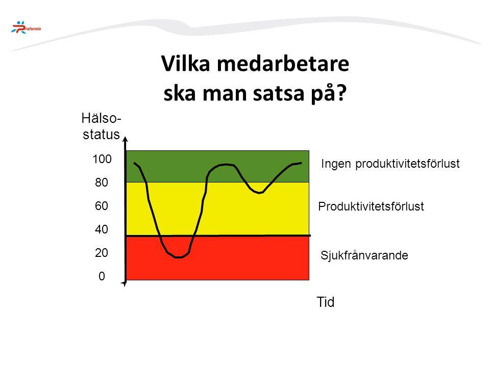 Frisknärvaro Sjukfrånvaro Frisk Individanpassa de åtgärder för de med ökad risk Satsa på att hålla de friska friskare.