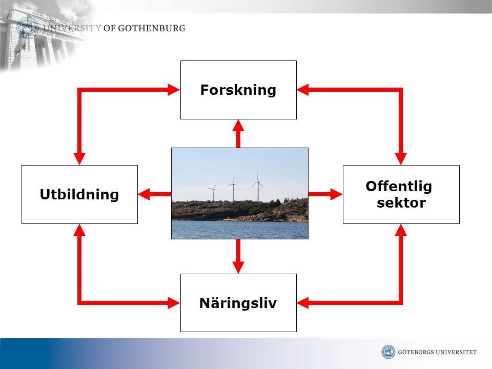 www.gu.se Forskning Utbildning Offentlig sektor Näringsliv