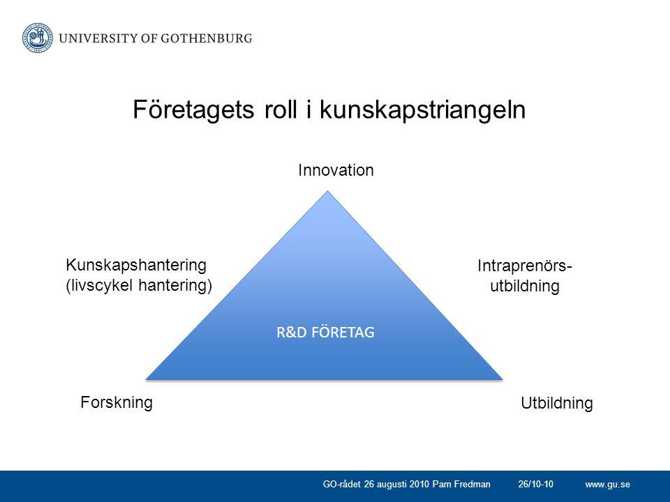 www.gu.se 26/10-10GO-rådet 26 augusti 2010 Pam Fredman Innovation Utbildning Företagets roll i kunskapstriangeln R&D FÖRETAG Forskning Intraprenörs- utbildning Kunskapshantering (livscykel hantering)