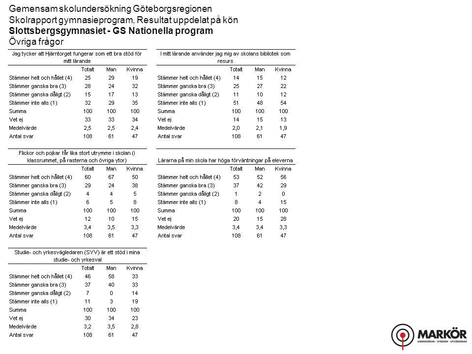 Gemensam skolundersökning Göteborgsregionen Skolrapport gymnasieprogram, Resultat uppdelat på kön Slottsbergsgymnasiet - GS Nationella program Övriga frågor