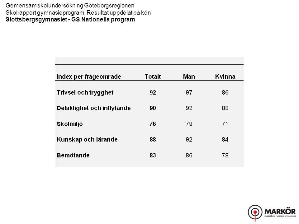 Gemensam skolundersökning Göteborgsregionen Skolrapport gymnasieprogram, Resultat uppdelat på kön Slottsbergsgymnasiet - GS Nationella program Trivsel och trygghet, Delaktighet och inflytande