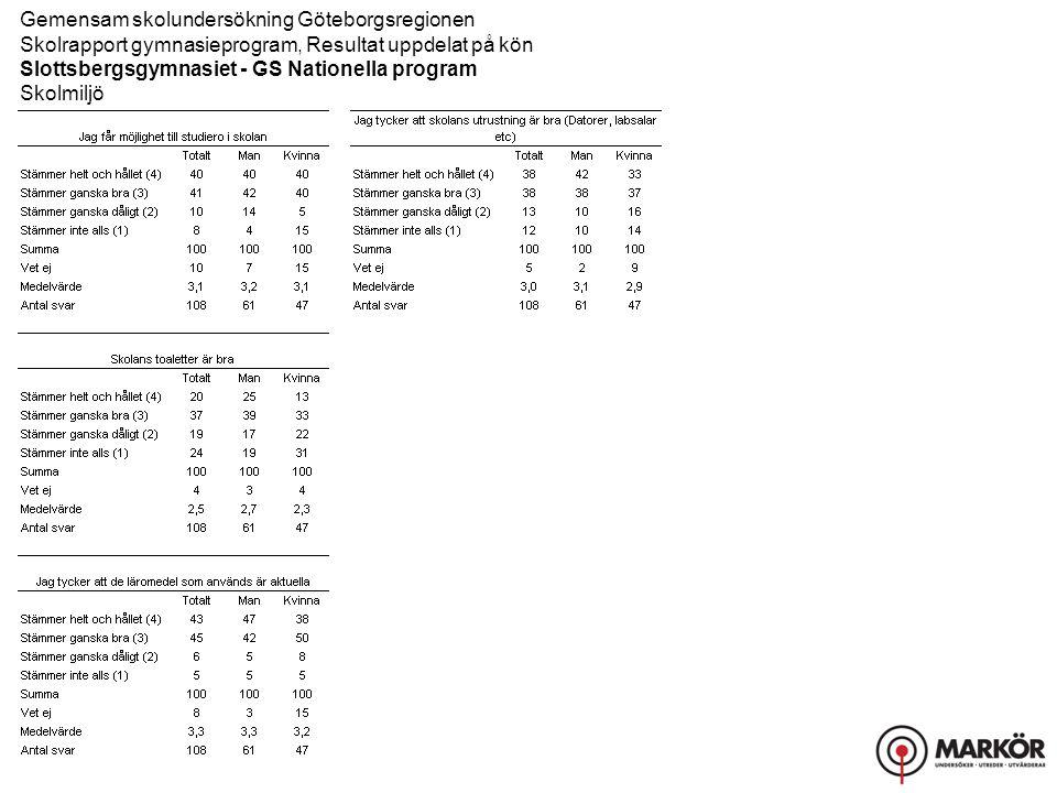Gemensam skolundersökning Göteborgsregionen Skolrapport gymnasieprogram, Resultat uppdelat på kön Slottsbergsgymnasiet - GS Nationella program Skolmiljö