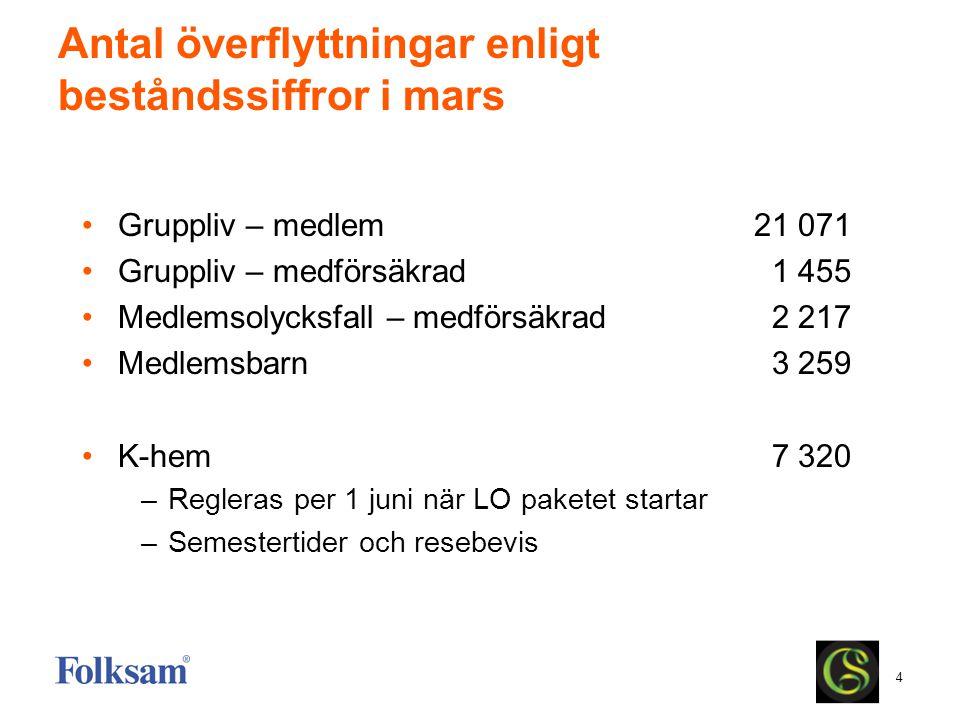 4 Antal överflyttningar enligt beståndssiffror i mars Gruppliv – medlem21 071 Gruppliv – medförsäkrad 1 455 Medlemsolycksfall – medförsäkrad 2 217 Med