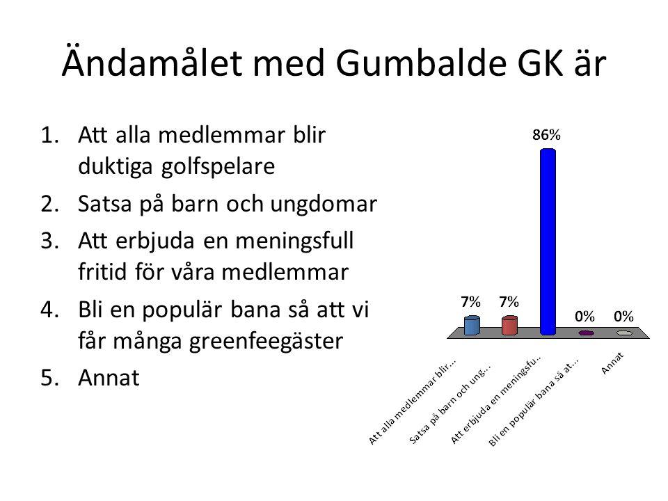 Ändamålet med Gumbalde GK är 1.Att alla medlemmar blir duktiga golfspelare 2.Satsa på barn och ungdomar 3.Att erbjuda en meningsfull fritid för våra medlemmar 4.Bli en populär bana så att vi får många greenfeegäster 5.Annat