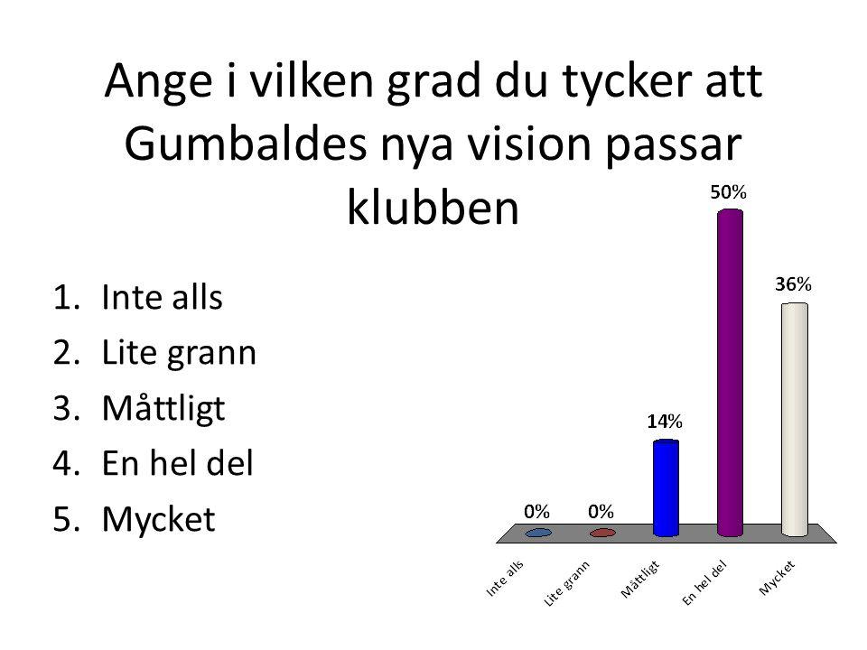 Ange i vilken grad du tycker att Gumbaldes nya vision passar klubben 1.Inte alls 2.Lite grann 3.Måttligt 4.En hel del 5.Mycket