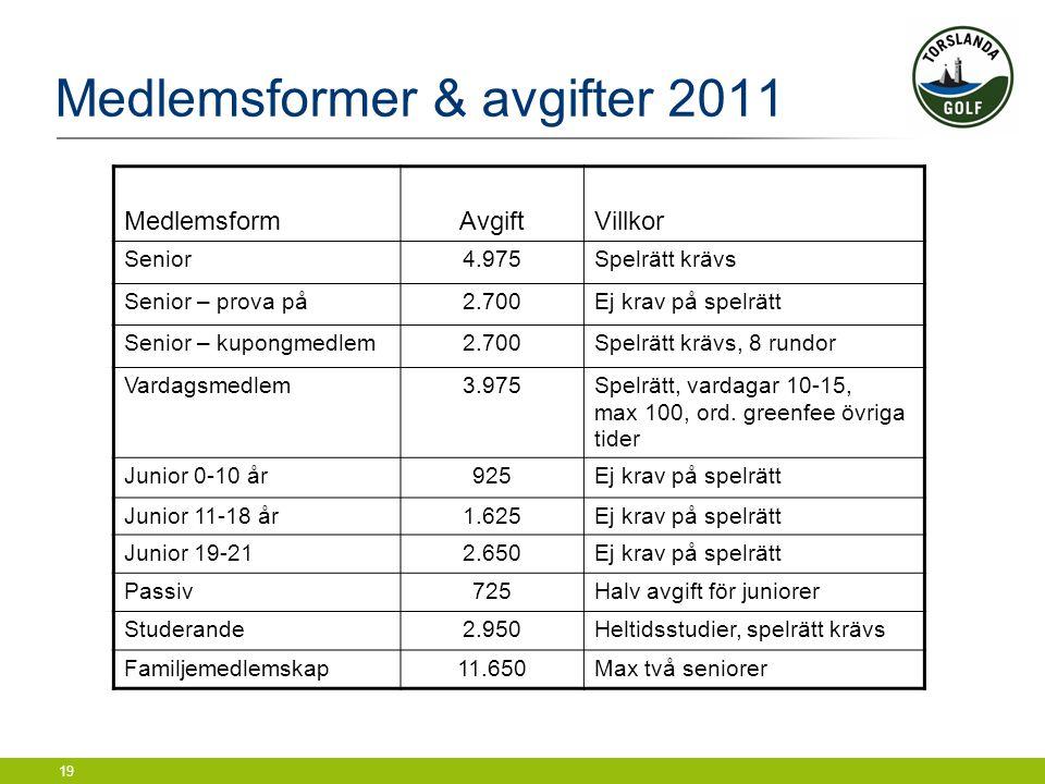 19 Medlemsformer & avgifter 2011 MedlemsformAvgiftVillkor Senior4.975Spelrätt krävs Senior – prova på2.700Ej krav på spelrätt Senior – kupongmedlem2.7
