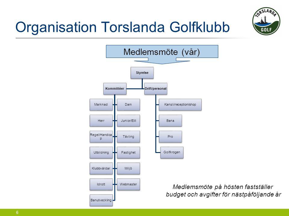 6 Organisation Torslanda Golfklubb Styrelse Kommittéer MarknadDam HerrJunior/Elit Regel/Handica p Tävling UtbildningFastighet KlubbvärdarMiljö IdrottW
