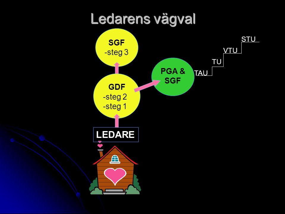 Ledarens vägval LEDARE TAU TU VTU STU GDF -steg 2 -steg 1 SGF -steg 3 PGA & SGF