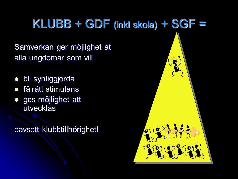KLUBB + GDF (inkl skola) + SGF = Samverkan ger möjlighet åt alla ungdomar som vill bli synliggjorda bli synliggjorda få rätt stimulans få rätt stimulans ges möjlighet att utvecklas ges möjlighet att utvecklas oavsett klubbtillhörighet!