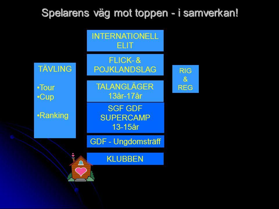 Spelplatser för ELIT - 29 – 30 Juli - Lagans GK - 11 – 12 Augusti - .