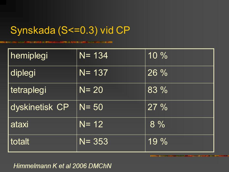Synskada (S<=0.3) vid CP hemiplegiN= 13410 % diplegiN= 13726 % tetraplegiN= 2083 % dyskinetisk CPN= 5027 % ataxiN= 12 8 % totaltN= 35319 % Himmelmann