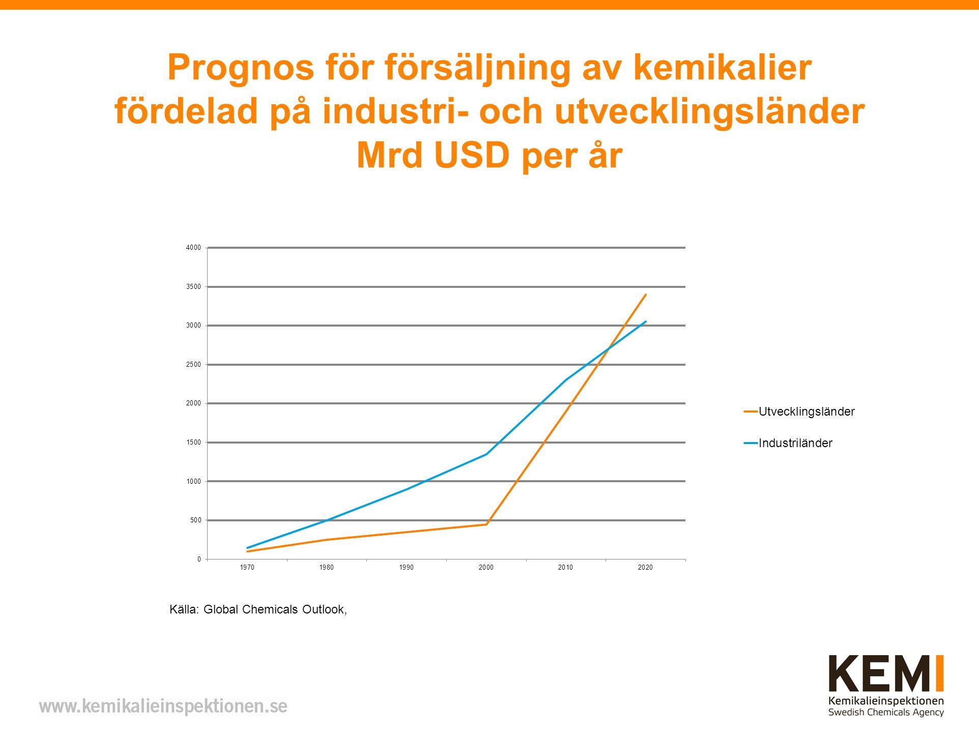 Prognos för försäljning av kemikalier fördelad på industri- och utvecklingsländer Mrd USD per år