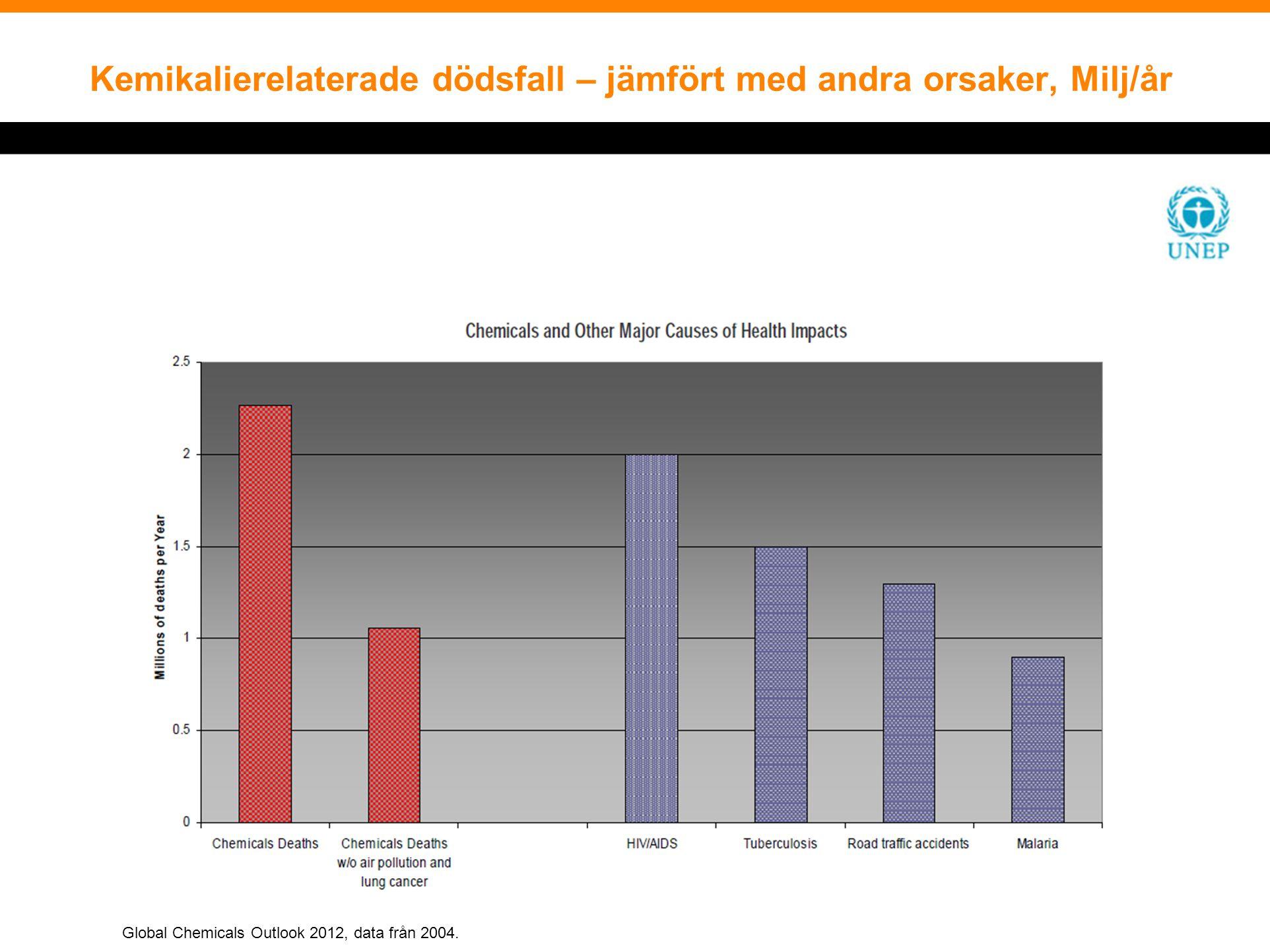 Kemikalierelaterade dödsfall – jämfört med andra orsaker, Milj/år Global Chemicals Outlook 2012, data från 2004.