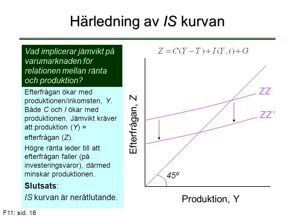 F11: sid. 16 Härledning av IS kurvan Efterfrågan ökar med produktionen/inkomsten, Y. Både C och I ökar med produktionen. Jämvikt kräver att produktion