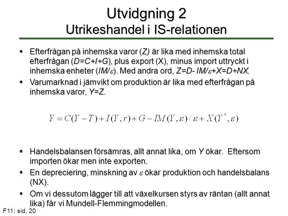 F11: sid. 20 Utvidgning 2 Utrikeshandel i IS-relationen  Efterfrågan på inhemska varor (Z) är lika med inhemska total efterfrågan (D=C+I+G), plus exp
