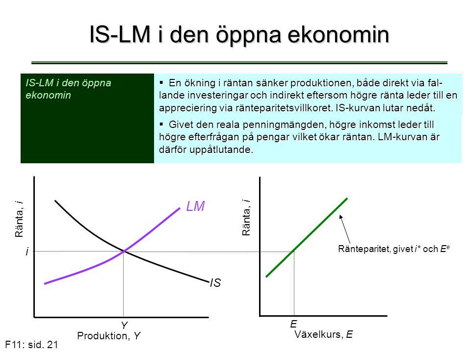 F11: sid. 21 IS-LM i den öppna ekonomin  En ökning i räntan sänker produktionen, både direkt via fal- lande investeringar och indirekt eftersom högre