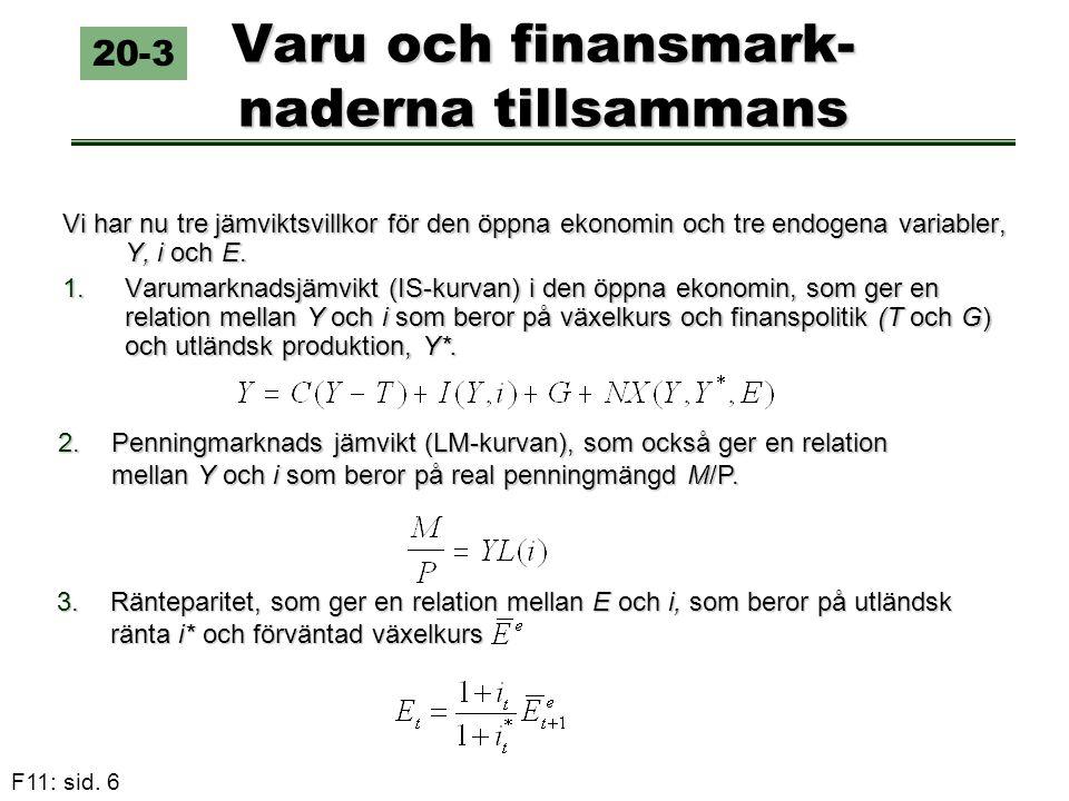 F11: sid. 6 Varu och finansmark- naderna tillsammans Vi har nu tre jämviktsvillkor för den öppna ekonomin och tre endogena variabler, Y, i och E. 1.Va