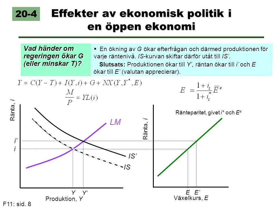 F11: sid. 8 Effekter av ekonomisk politik i en öppen ekonomi Vad händer om regeringen ökar G (eller minskar T)? 20-4  En ökning av G ökar efterfrågan