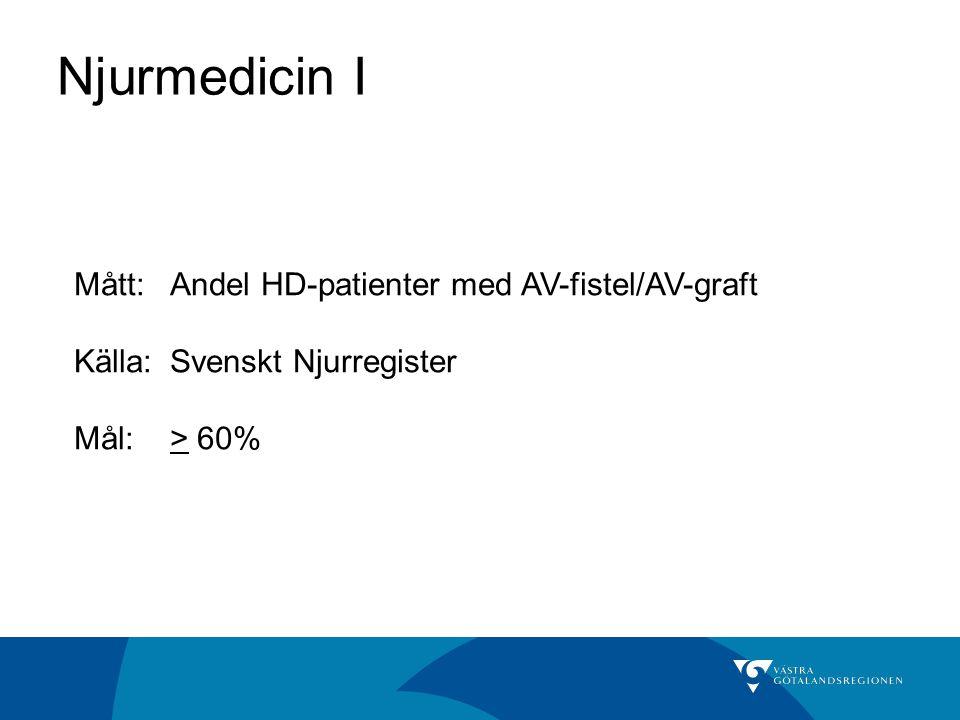 Njurmedicin I Mått: Andel HD-patienter med AV-fistel/AV-graft Källa: Svenskt Njurregister Mål:> 60%