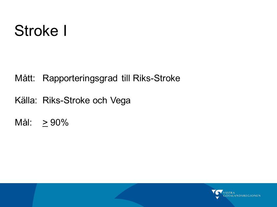 Stroke I Mått:Rapporteringsgrad till Riks-Stroke Källa: Riks-Stroke och Vega Mål:> 90%