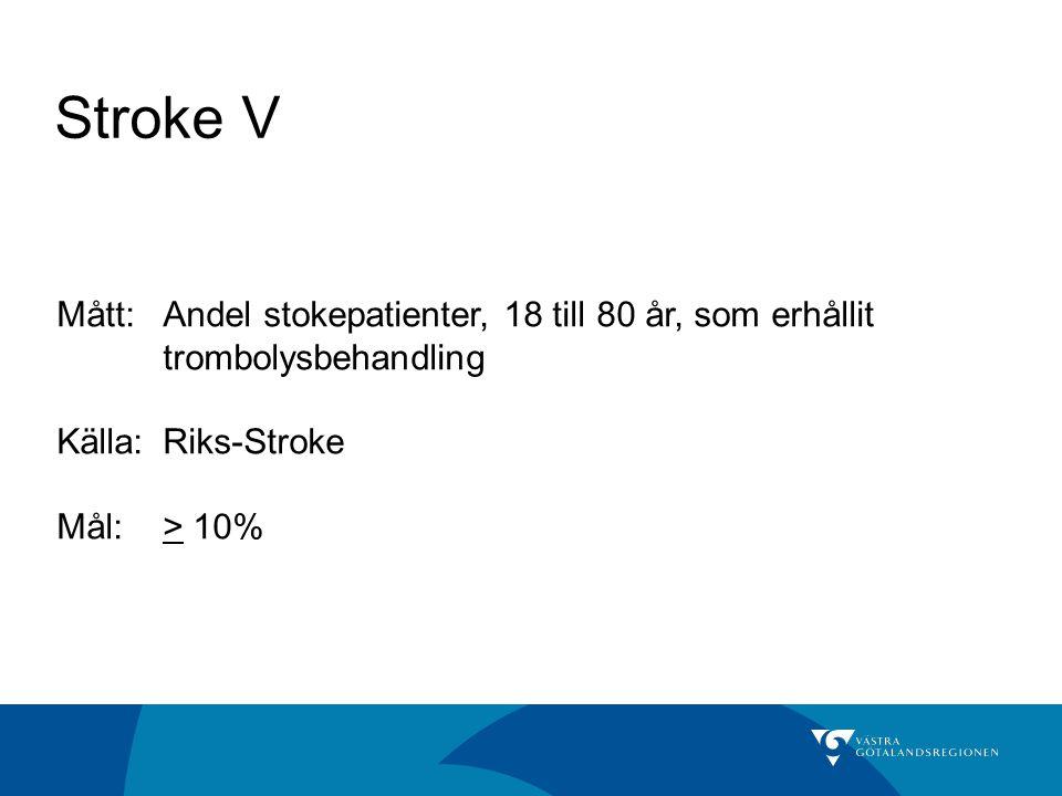 Stroke V Mått:Andel stokepatienter, 18 till 80 år, som erhållit trombolysbehandling Källa: Riks-Stroke Mål:> 10%