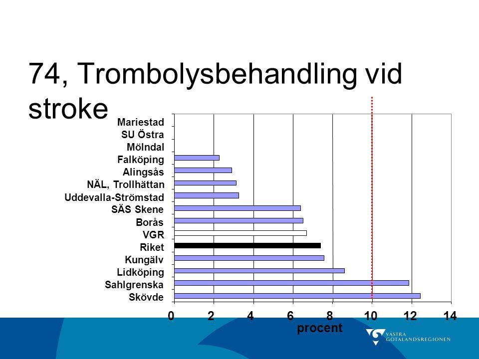 74, Trombolysbehandling vid stroke 02468101214 Skövde Sahlgrenska Lidköping Kungälv Riket VGR Borås SÄS Skene Uddevalla-Strömstad NÄL, Trollhättan Ali