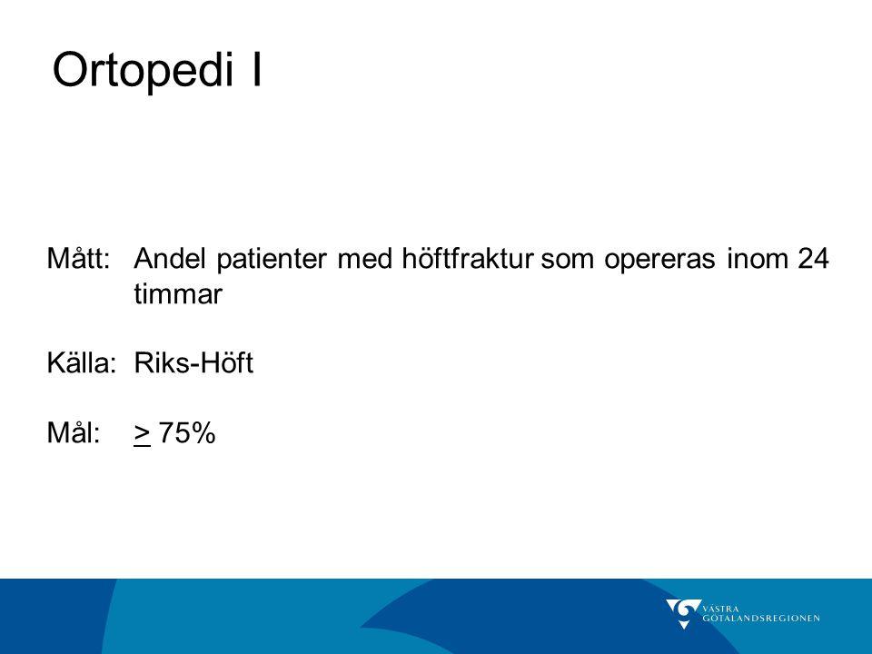 Ortopedi I Mått: Andel patienter med höftfraktur som opereras inom 24 timmar Källa: Riks-Höft Mål:> 75%