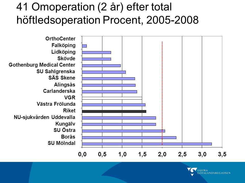 41 Omoperation (2 år) efter total höftledsoperation Procent, 2005-2008 0,00,51,01,52,02,53,03,5 SU Mölndal Borås SU Östra Kungälv NU-sjukvården Uddeva