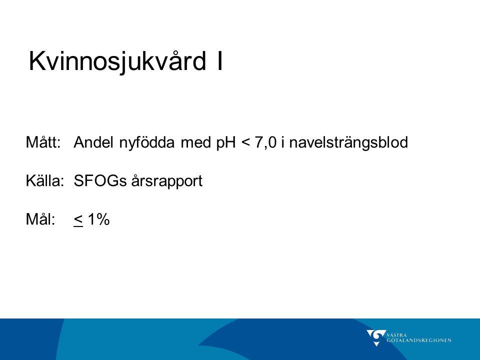 Kvinnosjukvård I Mått:Andel nyfödda med pH < 7,0 i navelsträngsblod Källa: SFOGs årsrapport Mål:< 1%
