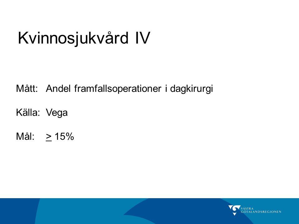 Kvinnosjukvård IV Mått:Andel framfallsoperationer i dagkirurgi Källa: Vega Mål:> 15%