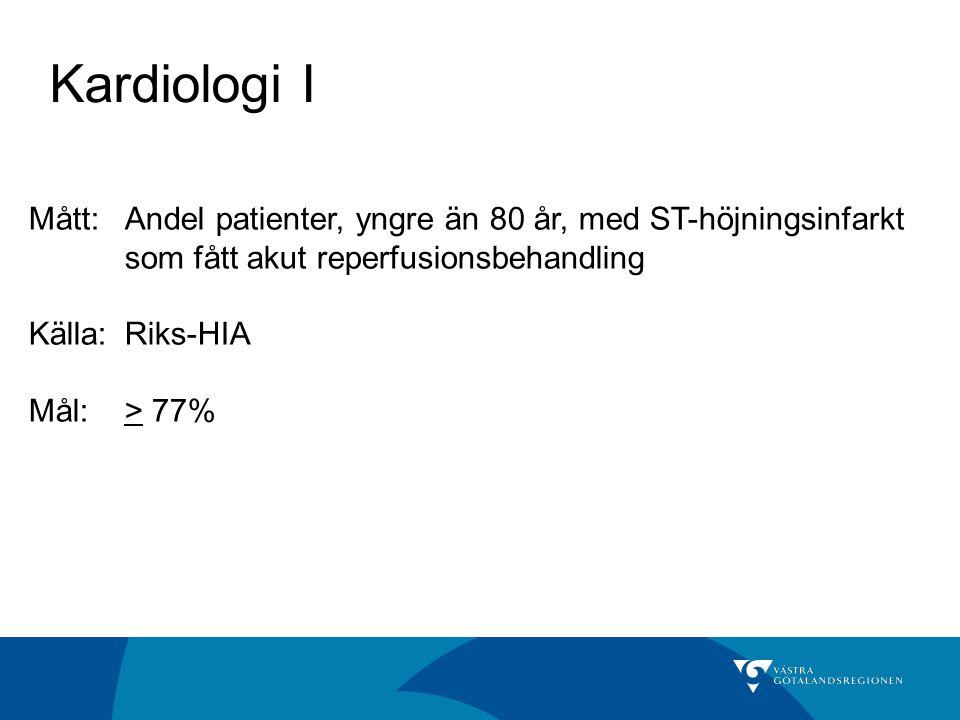 Kardiologi I Mått:Andel patienter, yngre än 80 år, med ST-höjningsinfarkt som fått akut reperfusionsbehandling Källa: Riks-HIA Mål:> 77%