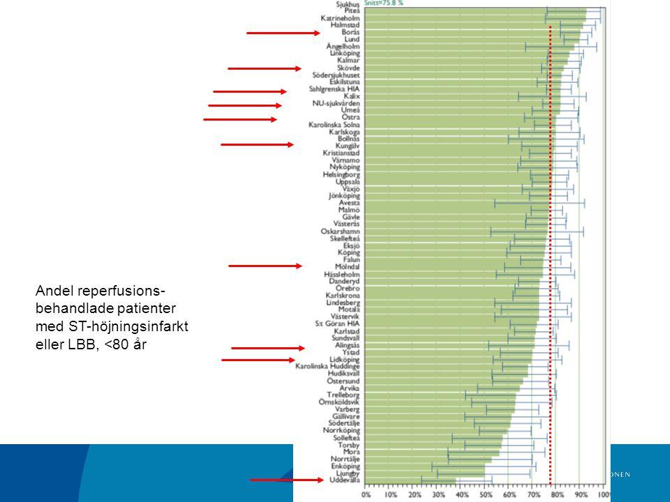 Andel reperfusions- behandlade patienter med ST-höjningsinfarkt eller LBB, <80 år