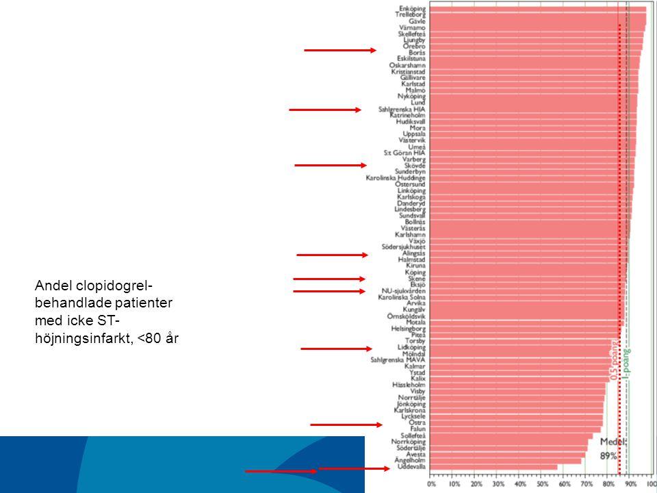 Andel clopidogrel- behandlade patienter med icke ST- höjningsinfarkt, <80 år