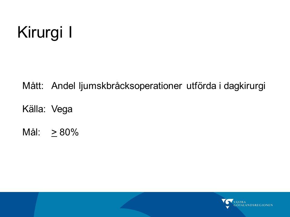 Kirurgi I Mått:Andel ljumskbråcksoperationer utförda i dagkirurgi Källa: Vega Mål:> 80%
