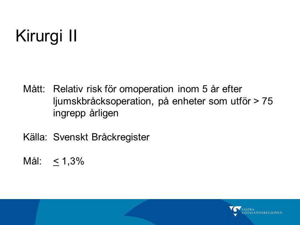 Kirurgi II Mått:Relativ risk för omoperation inom 5 år efter ljumskbråcksoperation, på enheter som utför > 75 ingrepp årligen Källa: Svenskt Bråckregister Mål:< 1,3%